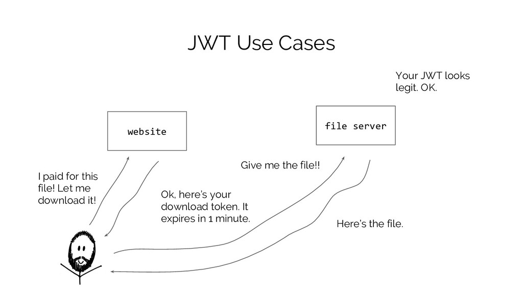 JWT Use Cases website file server I paid for th...