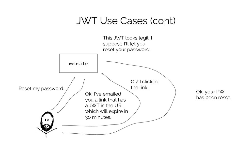 JWT Use Cases (cont) website Reset my password....