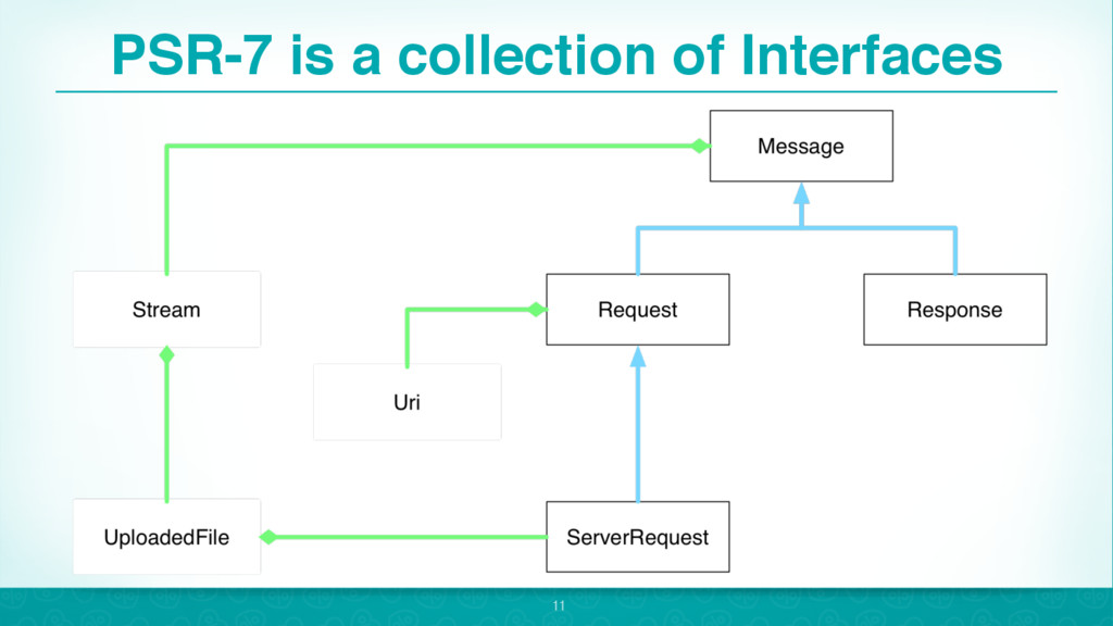 PSR-7 is a collection of Interfaces 11