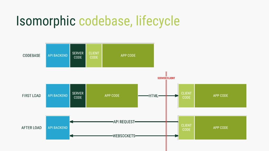Isomorphic codebase, lifecycle