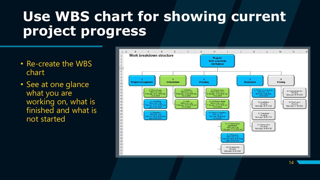 14 Use WBS chart for showing current project pr...