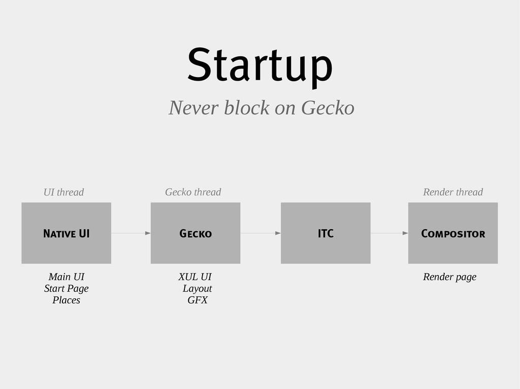 Startup Never block on Gecko ITC Native UI Comp...