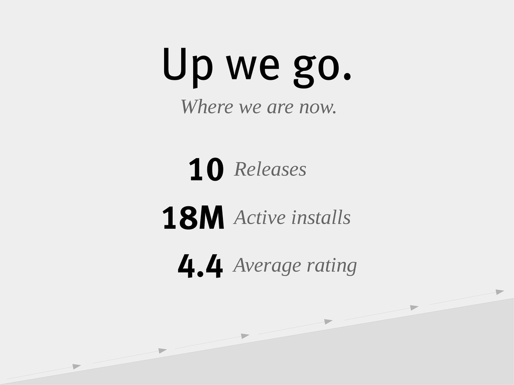 Up we go. Where we are now. 10 Releases 18M Act...