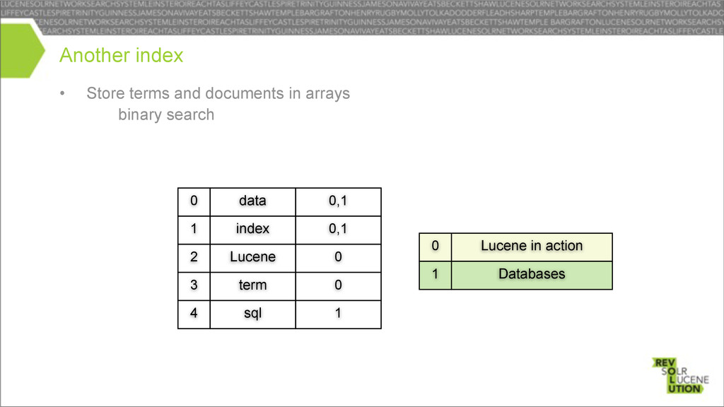 Lucene term 2 3 • Store terms and documents in ...