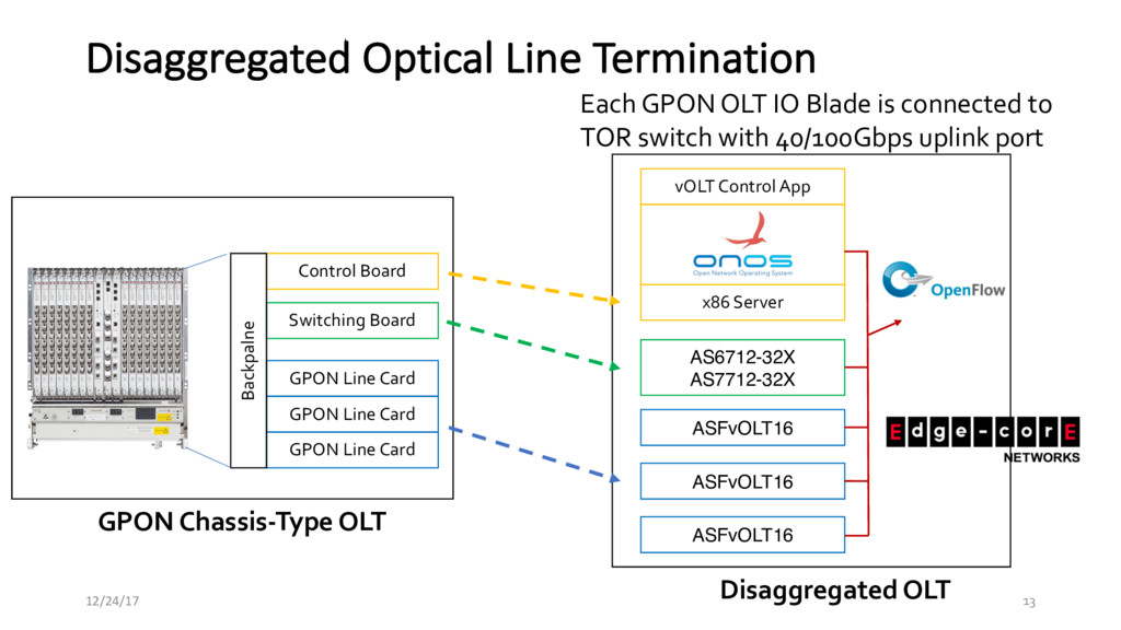 Disaggregated Optical Line Termination 12/24/17...