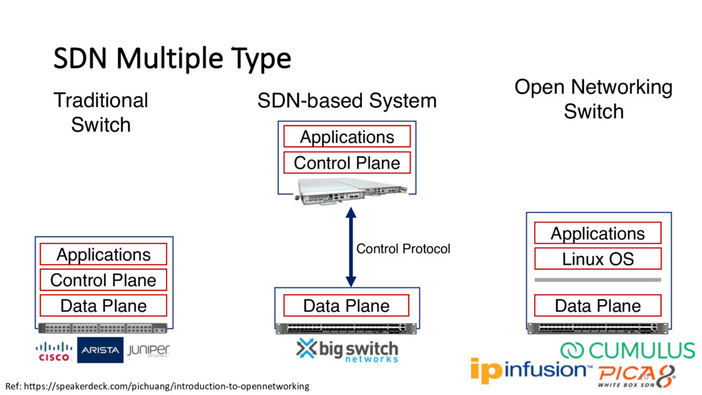 SDN Multiple Type Traditional Switch Data Plane...