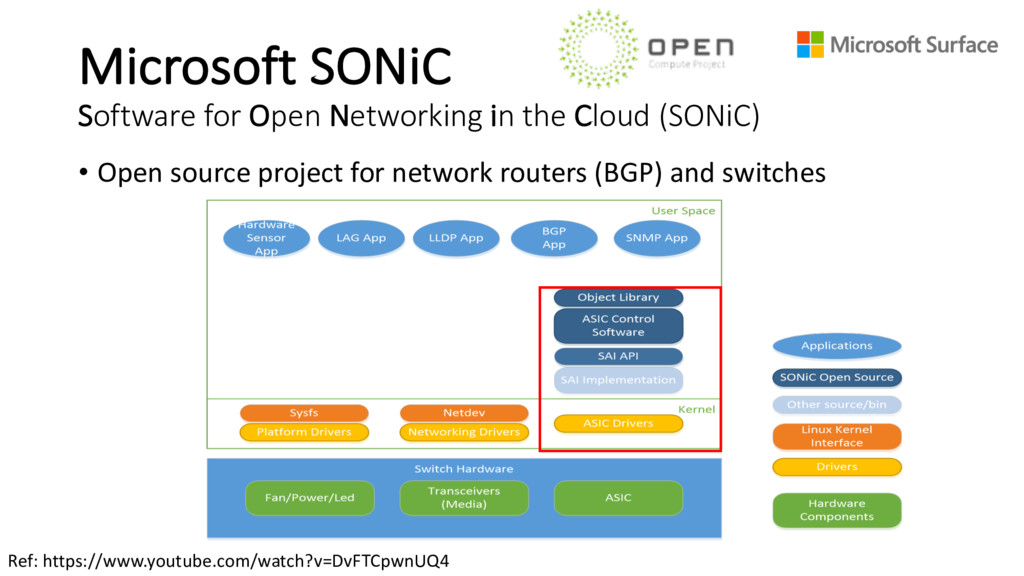 Microsoft SONiC Software for Open Networking in...