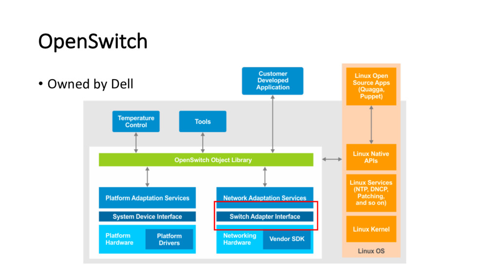 OpenSwitch • Owned by Dell