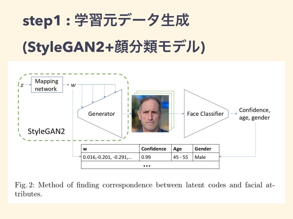 step1 : ֶशݩσʔλੜ (StyleGAN2+إྨϞσϧ)