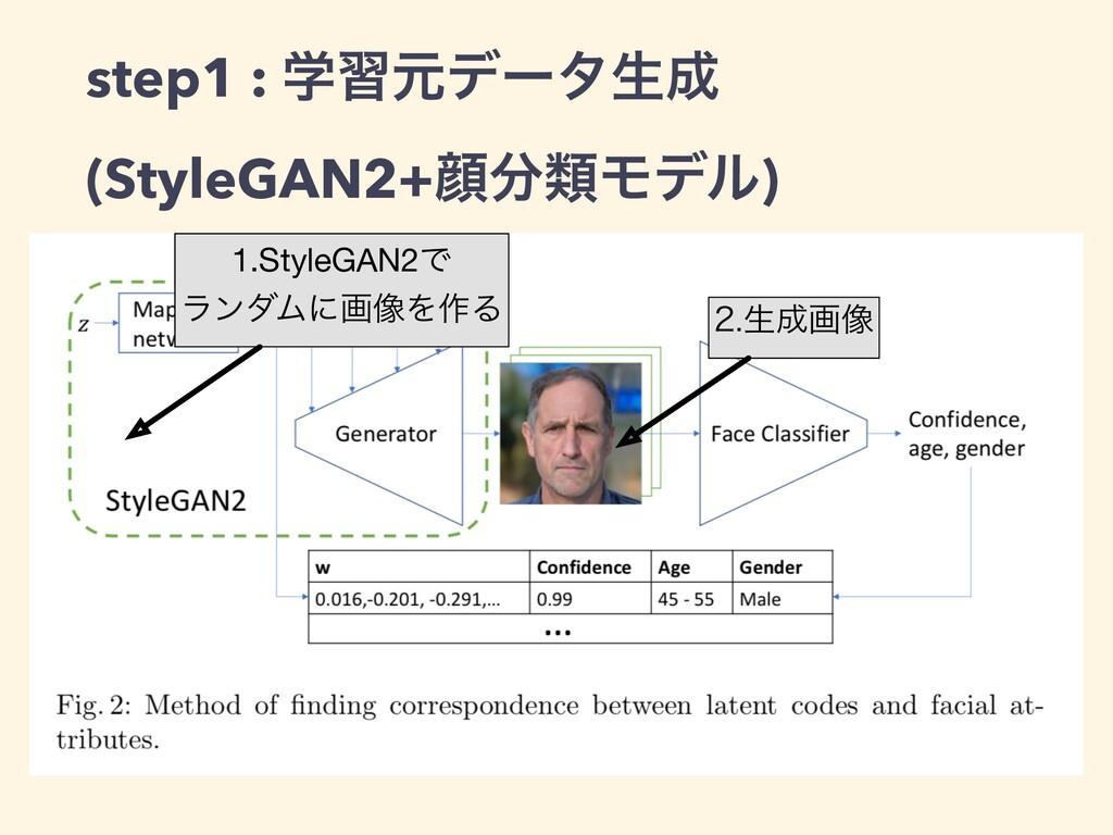 step1 : ֶशݩσʔλੜ (StyleGAN2+إྨϞσϧ) 1.StyleGAN...