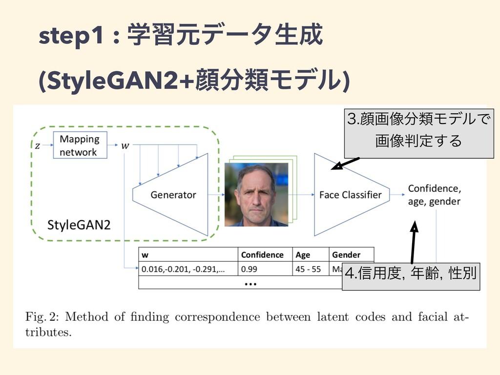 step1 : ֶशݩσʔλੜ (StyleGAN2+إྨϞσϧ) إը૾ྨϞσϧ...