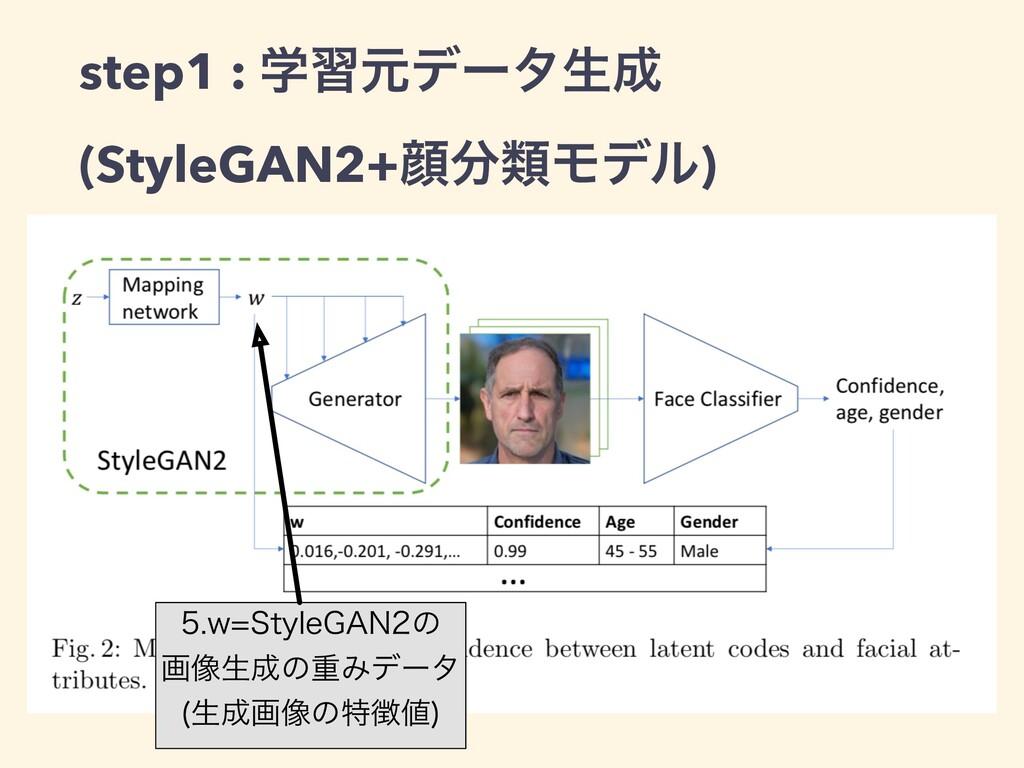 step1 : ֶशݩσʔλੜ (StyleGAN2+إྨϞσϧ) X4UZMF(...