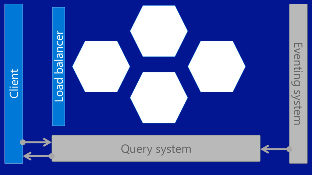 Client Query system Eventing system Load balanc...
