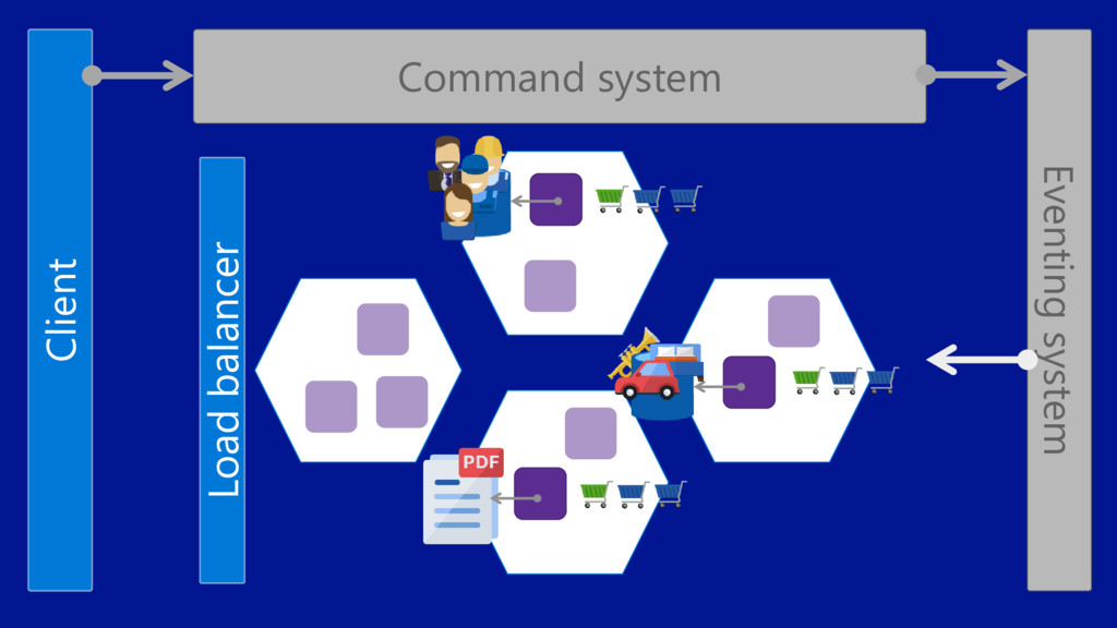 Client Command system Eventing system Load bala...