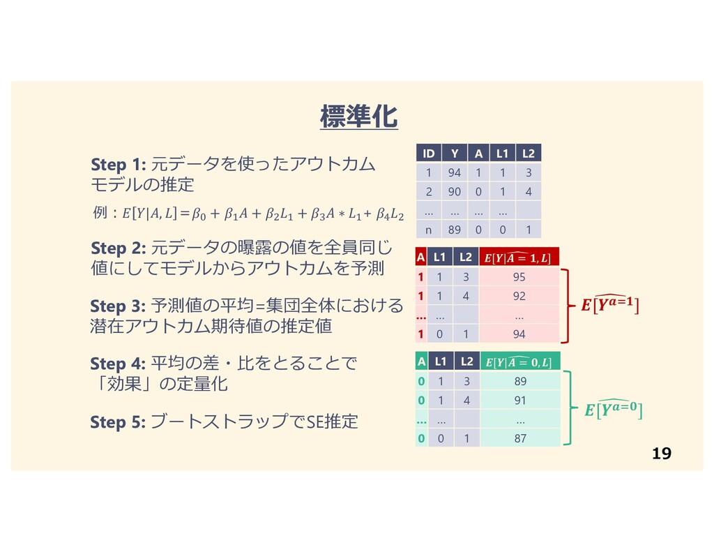 19 標準化 ID Y A L1 L2 1 94 1 1 3 2 90 0 1 4 … … …...