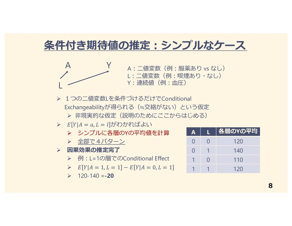 8 A Y L A︓⼆値変数(例︓服薬あり vs なし) L︓⼆値変数(例︓喫煙あり・なし) ...