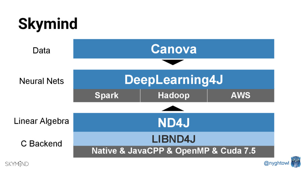 @nyghtowl Hadoop Spark AWS Skymind ND4J DeepLea...
