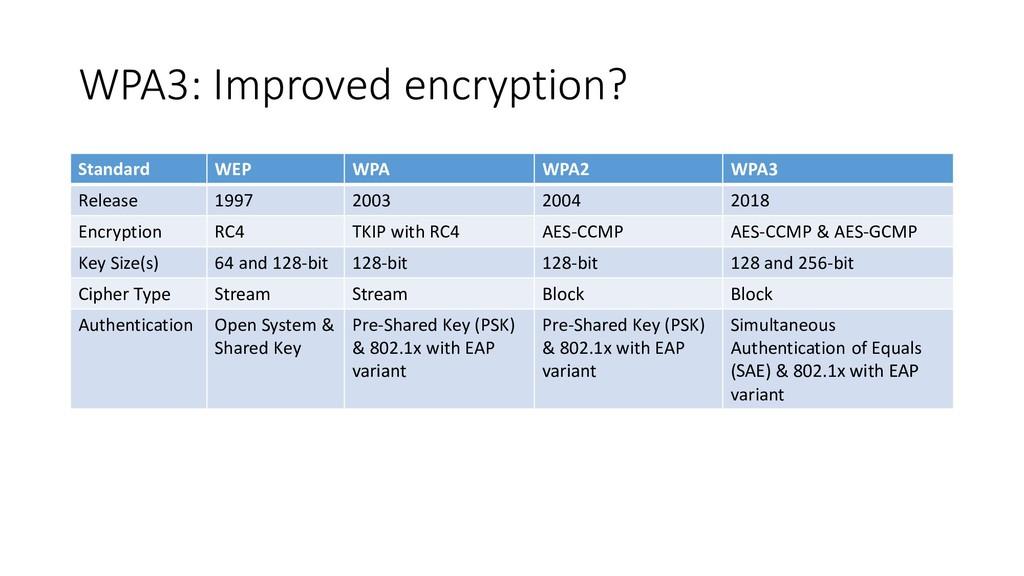 WPA3: Improved encryption? Standard WEP WPA WPA...
