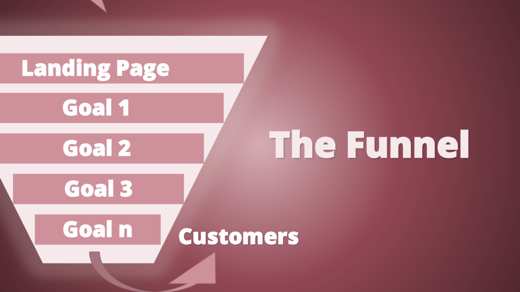 The Funnel Customers Landing Page Goal 3 Goal n...