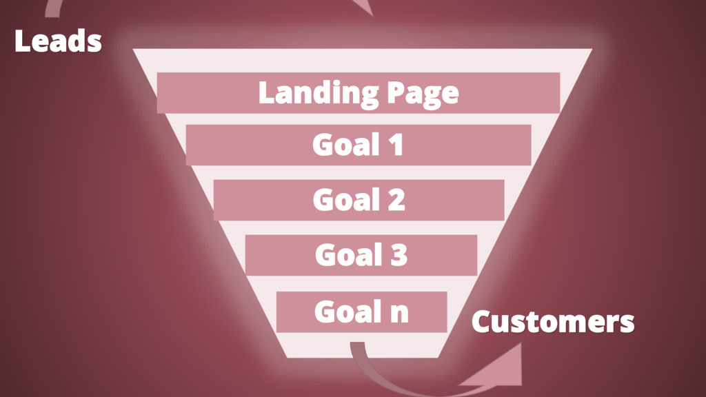 Leads Customers Landing Page Goal n Goal 3 Goal...