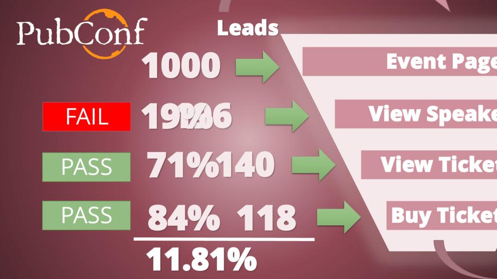 Leads 1000 196 118 140 84% 71% 19% PASS FAIL 11...