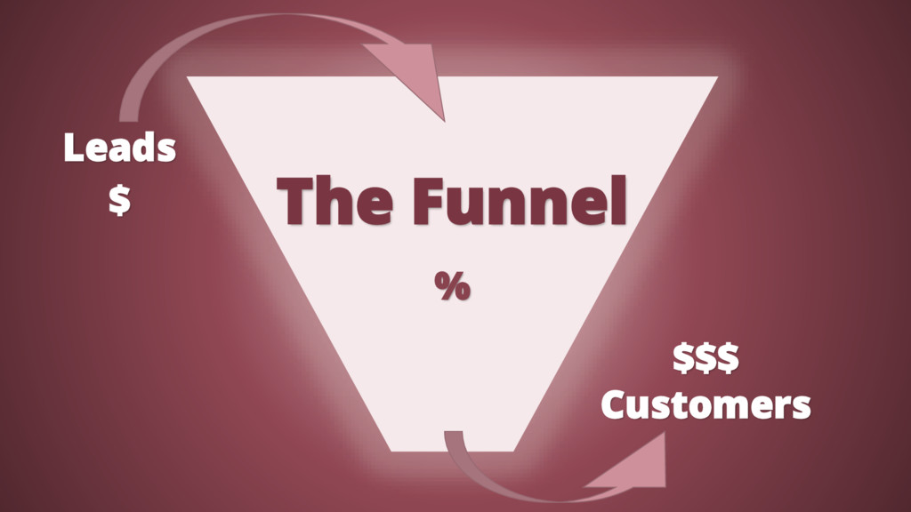 The Funnel Leads Customers $ $$$ %