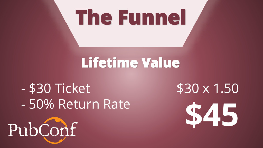The Funnel - $30 Ticket - 50% Return Rate $30 x...