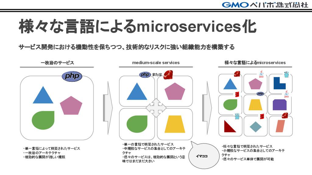 または 様々な言語によるmicroservices化 サービス開発における機動性を保ちつつ、技...