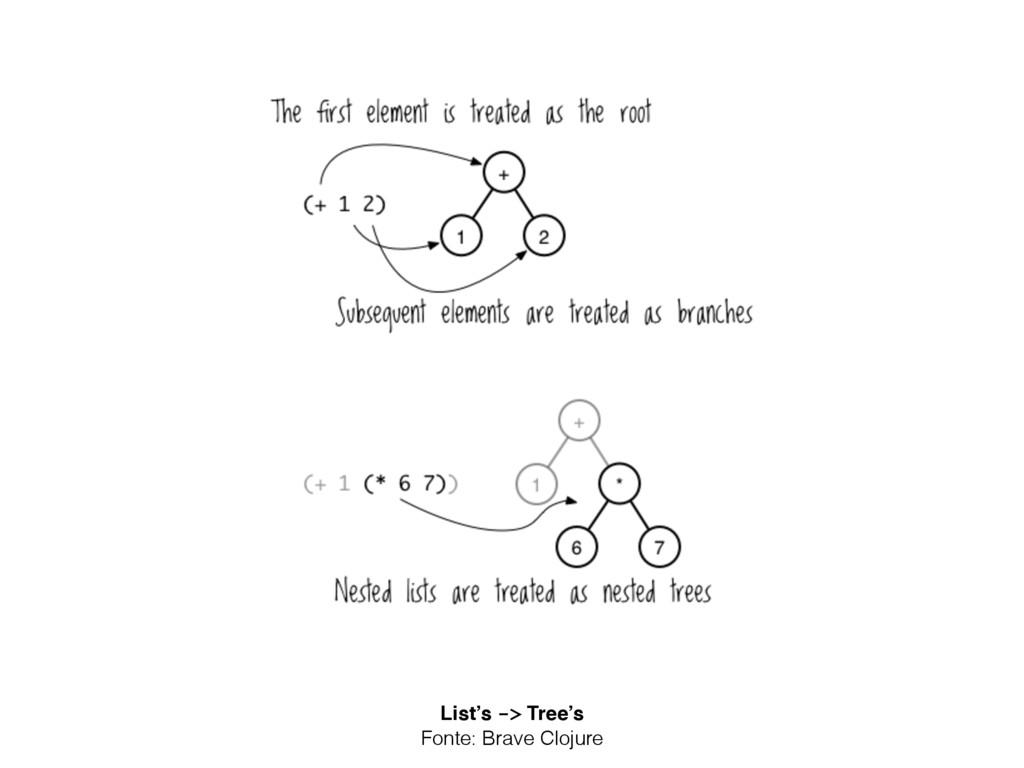 List's -> Tree's Fonte: Brave Clojure