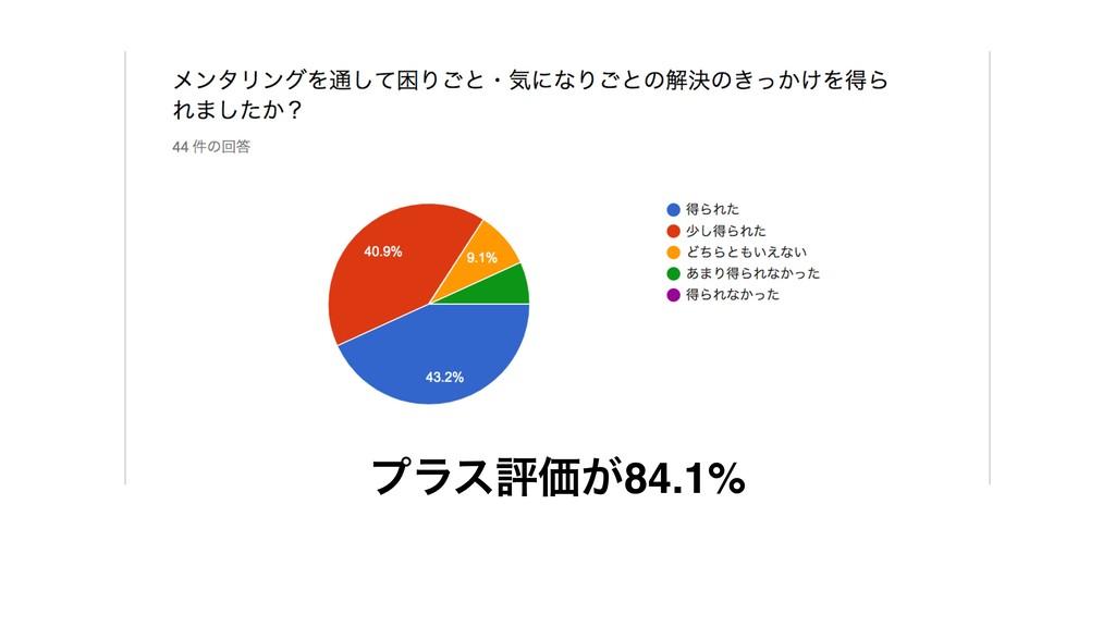 ϓϥεධՁ͕84.1%