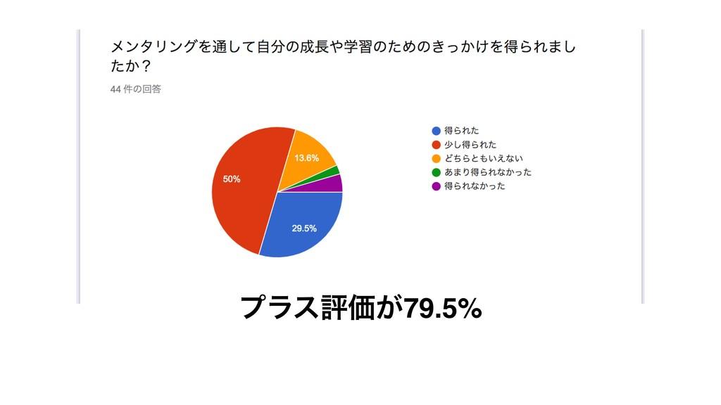 ϓϥεධՁ͕79.5%