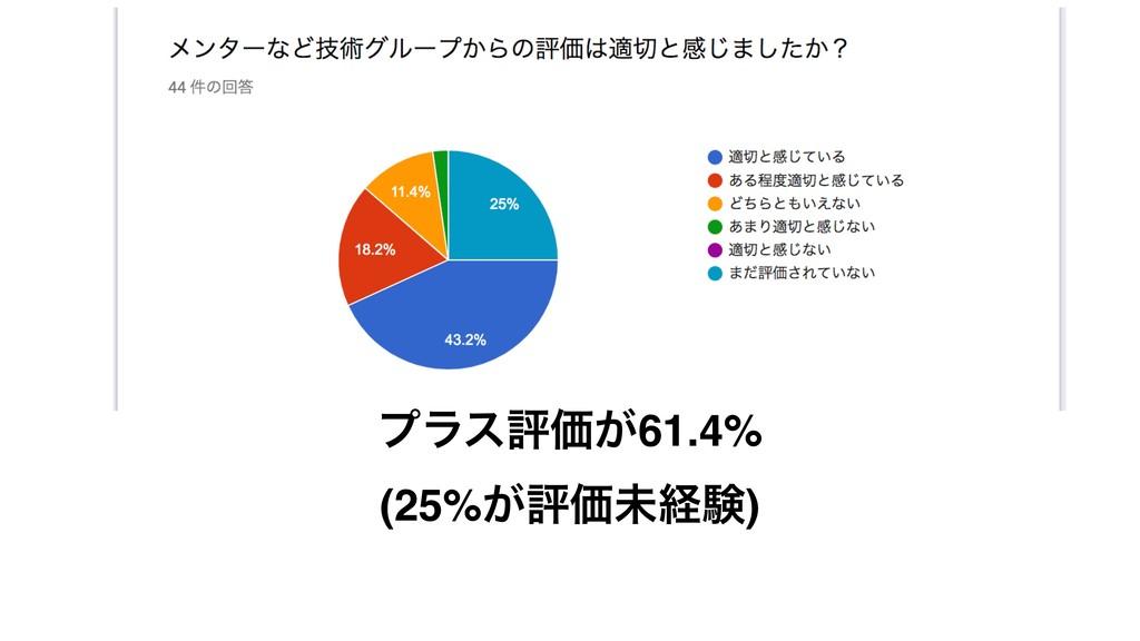 ϓϥεධՁ͕61.4% (25%͕ධՁະܦݧ)