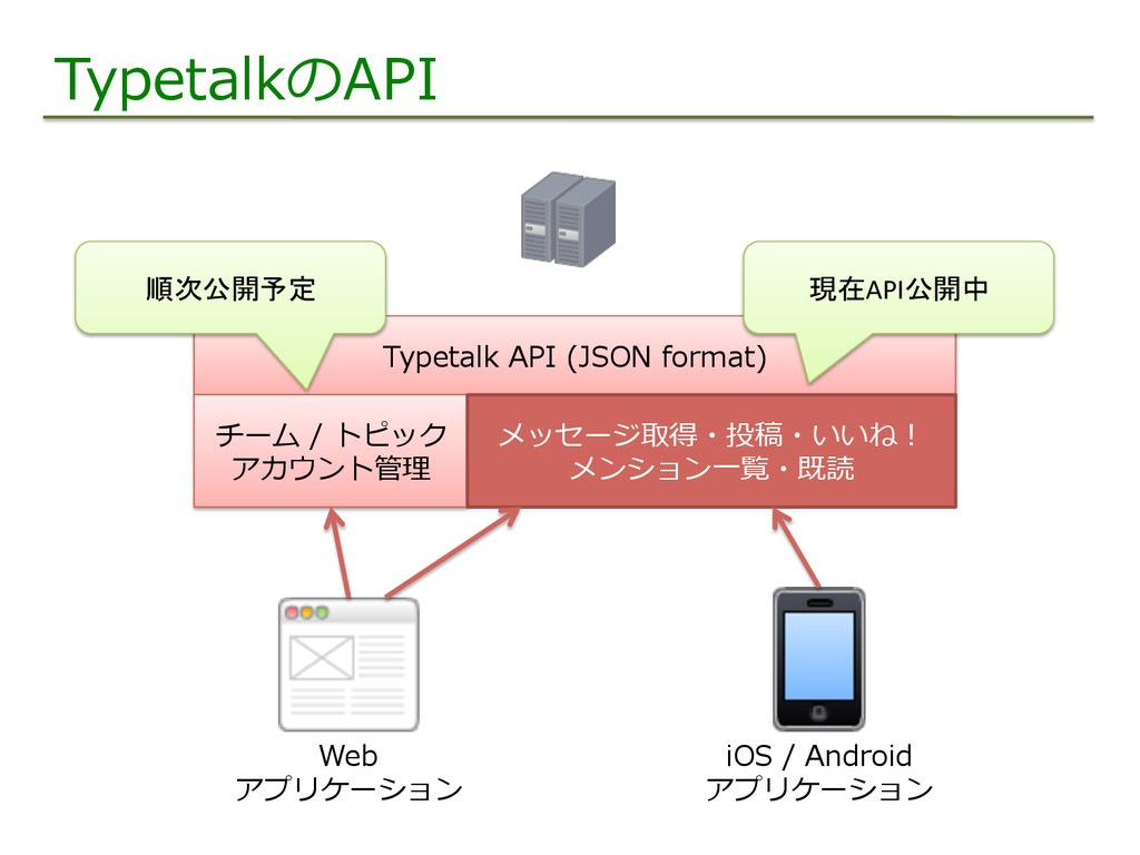 TypetalkのAPI Typetalk API (JSON format) Web ...