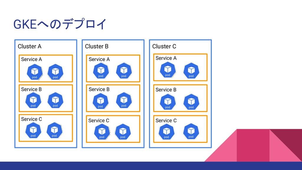 GKEへのデプロイ Cluster A Cluster C Cluster B Service...