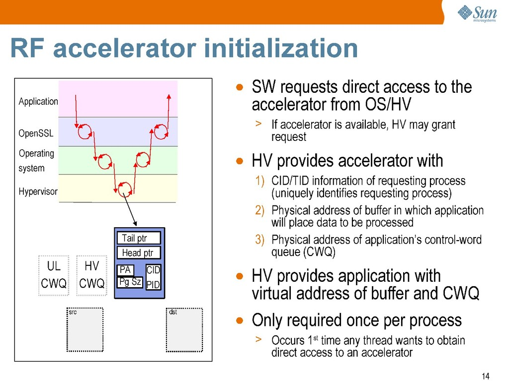 + Sun mlcrosyste-ms RF accelerator initializati...