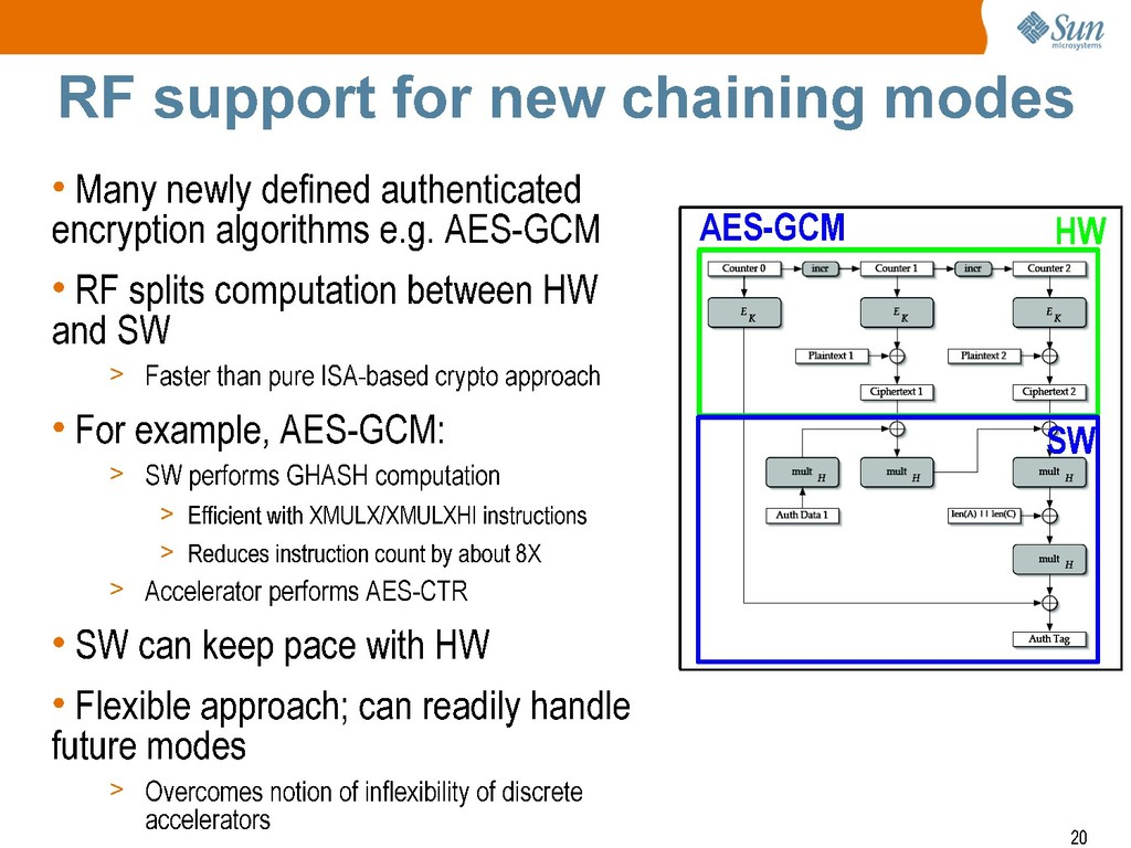 + Sun mlcrosyste-ms RF support for new chaining...