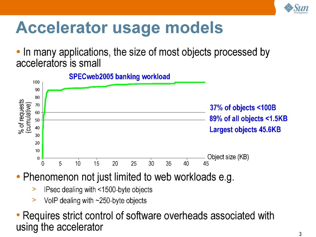 Accelerator usage models • In many applications...