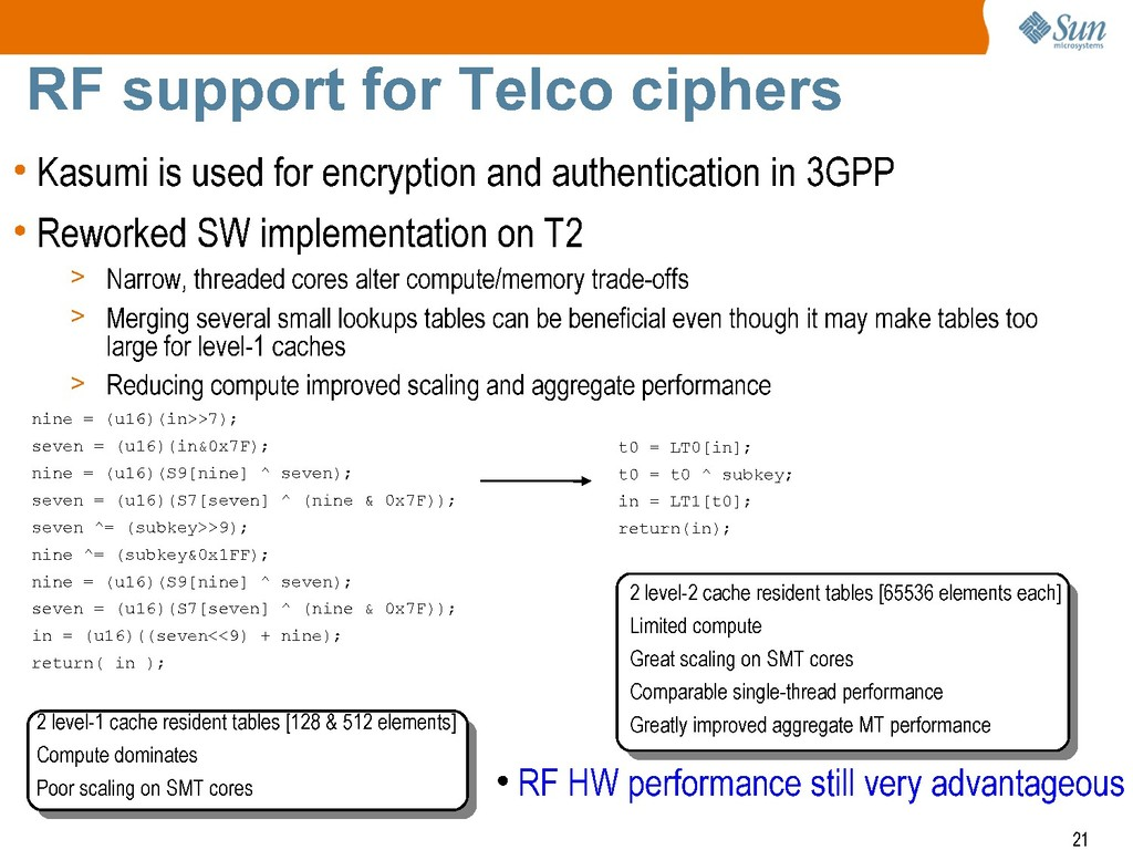 + Sun mlcrosyste-ms RF support for Telco cipher...