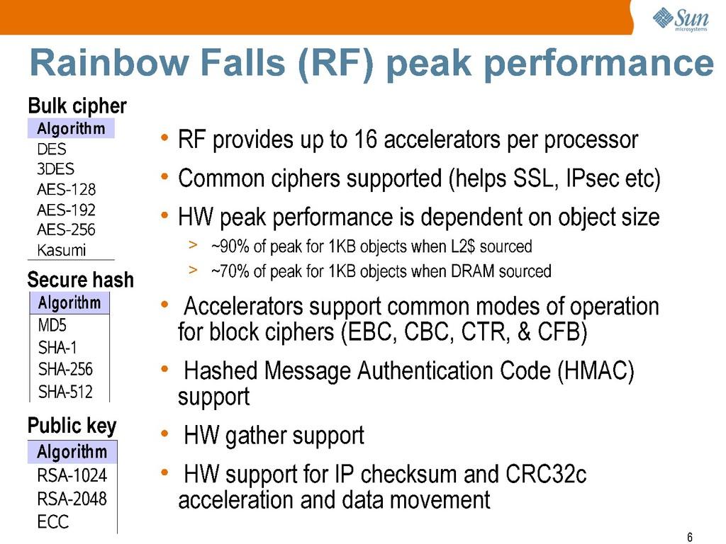 + Sun mlcrosyste-ms Rainbow Falls (RF) peak per...
