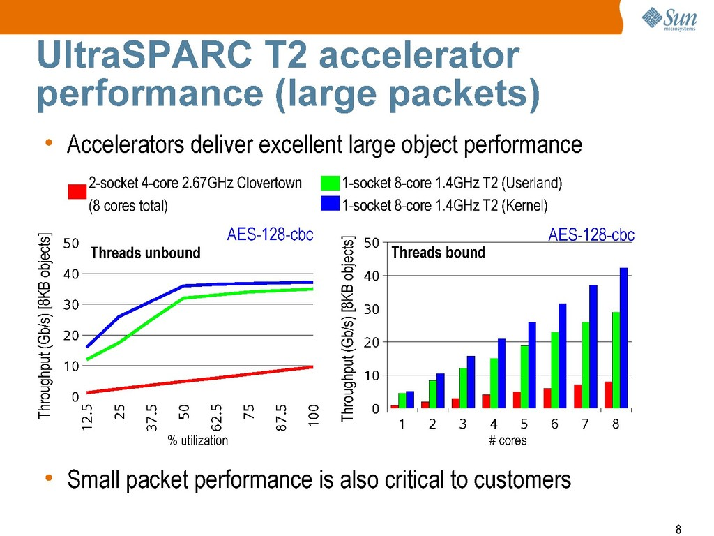 UltraSPARC T2 accelerator performance (large pa...
