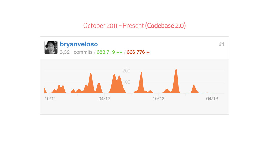 October 2011 – Present (Codebase 2.0)