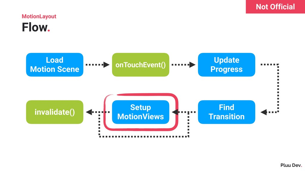 Pluu Dev. MotionLayout Flow. Load Motion Scene ...
