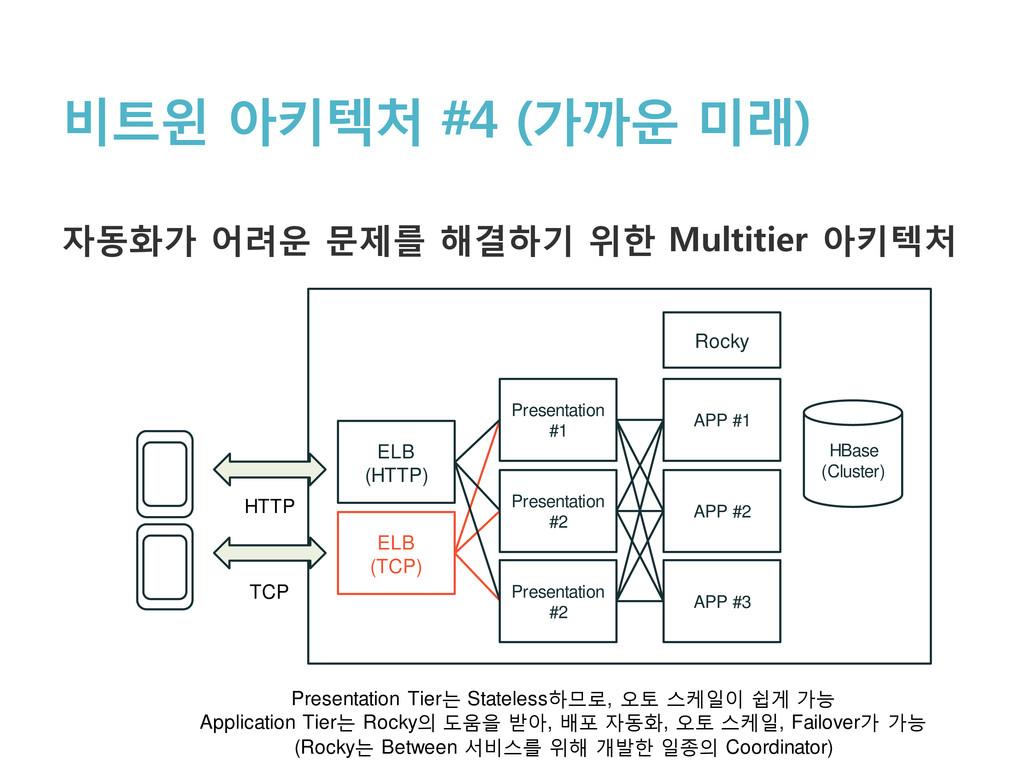 비트윈 아키텍처 #4 (가까운 미래) 자동화가 어려운 문제를 해결하기 위한 Multi...