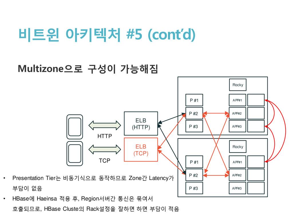 비트윈 아키텍처 #5 (cont'd) Multizone으로 구성이 가능해짐 APP#1...