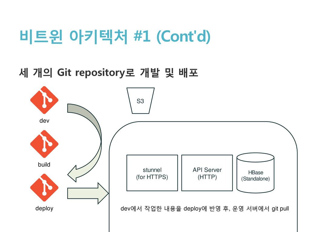 비트윈 아키텍처 #1 (Cont'd) 세 개의 Git repository로 개발 및 ...