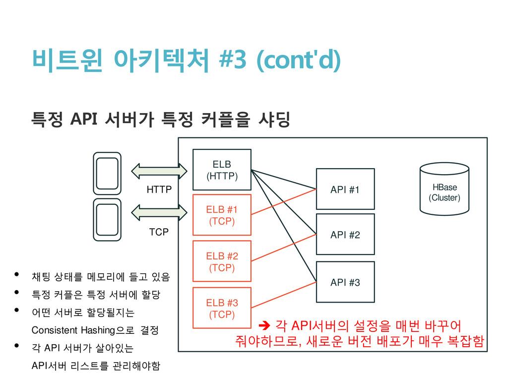 비트윈 아키텍처 #3 (cont'd) 특정 API 서버가 특정 커플을 샤딩 HBase...