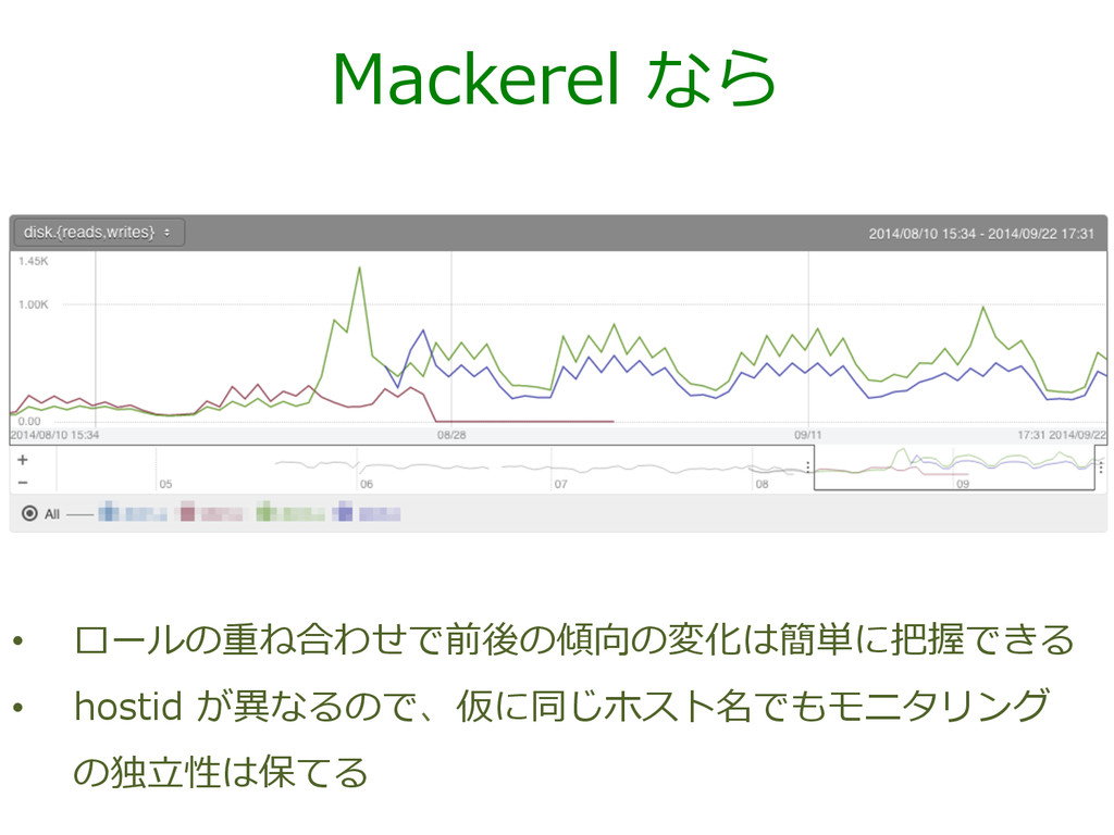 Mackerel なら • ロールの重ね合わせで前後の傾向の変化は簡単に把握できる • ...