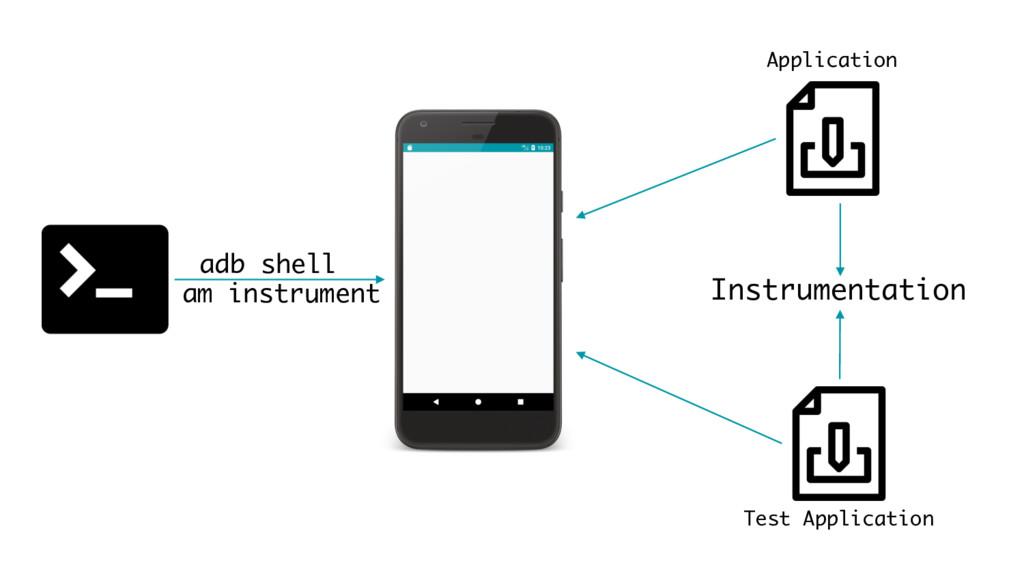 adb shell Instrumentation am instrument Applica...