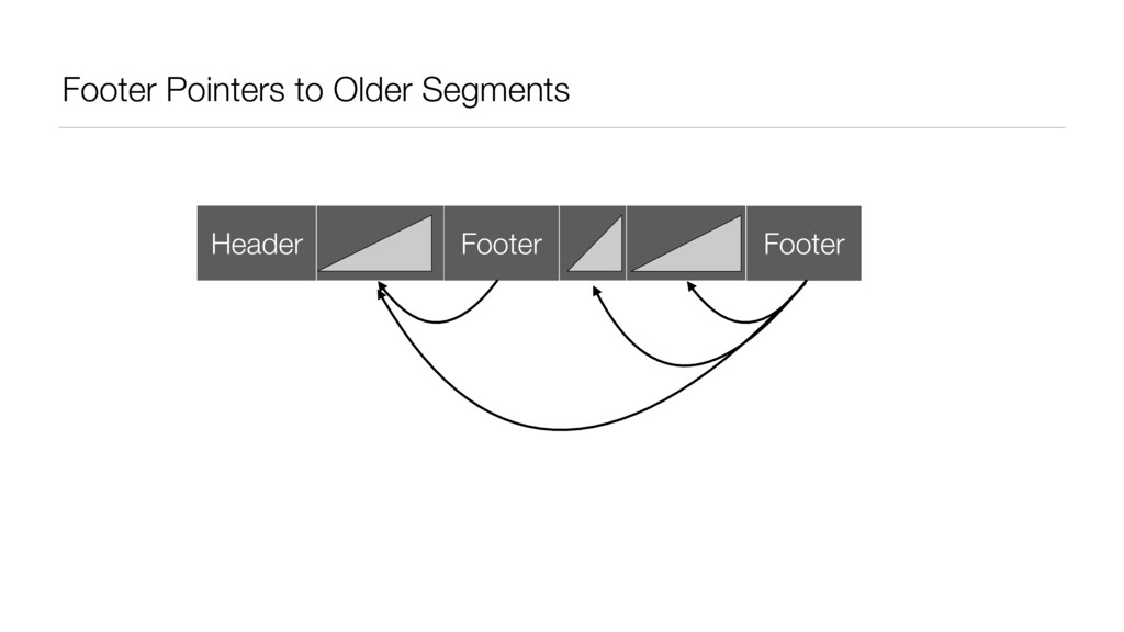 Footer Pointers to Older Segments Header Footer...