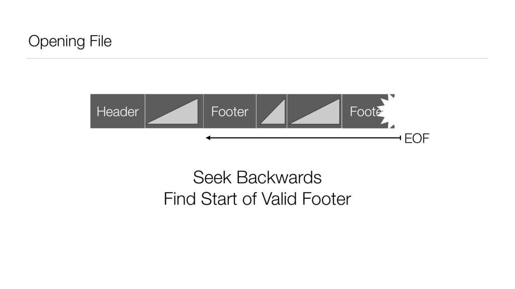 Opening File Header Footer Footer EOF Seek Back...